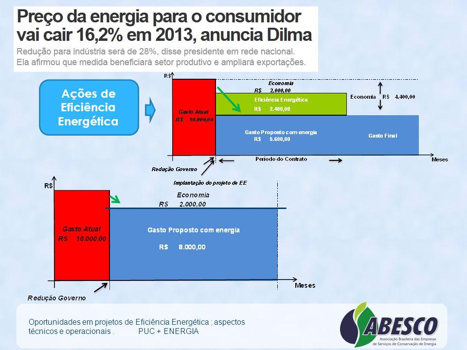 Ações de Eficiência Energética