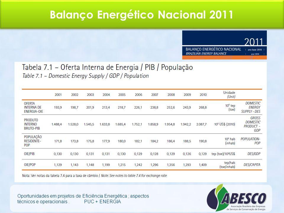 Balanço Energético Nacional 2011