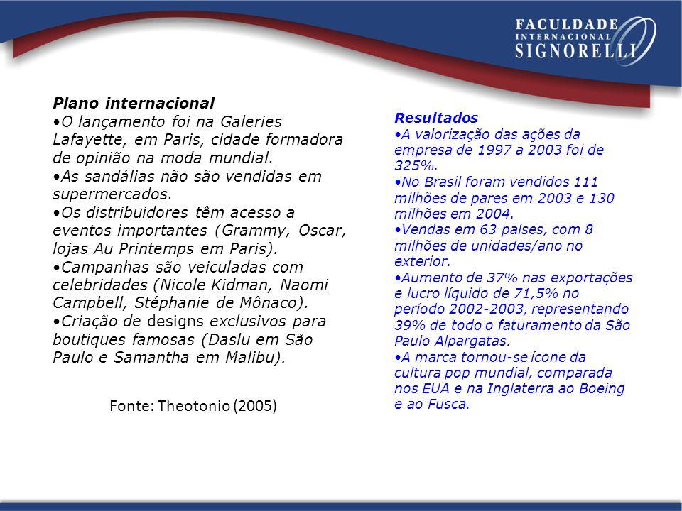Fonte: Theotonio (2005) Plano internacional