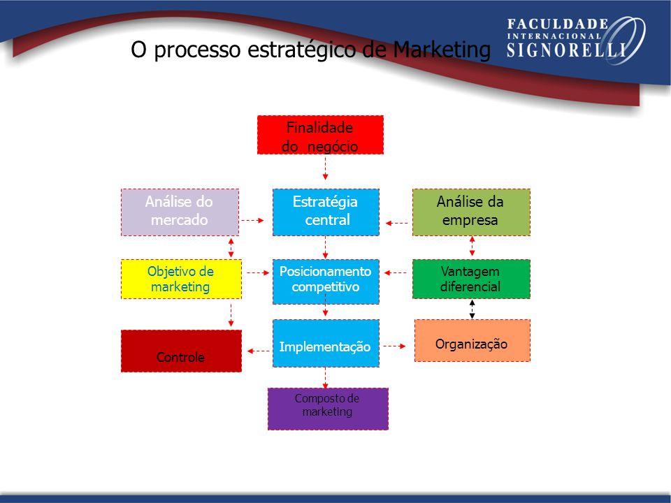 O processo estratégico de Marketing