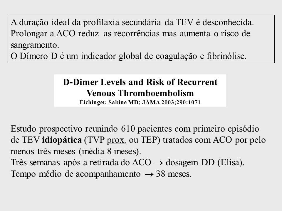 A duração ideal da profilaxia secundária da TEV é desconhecida
