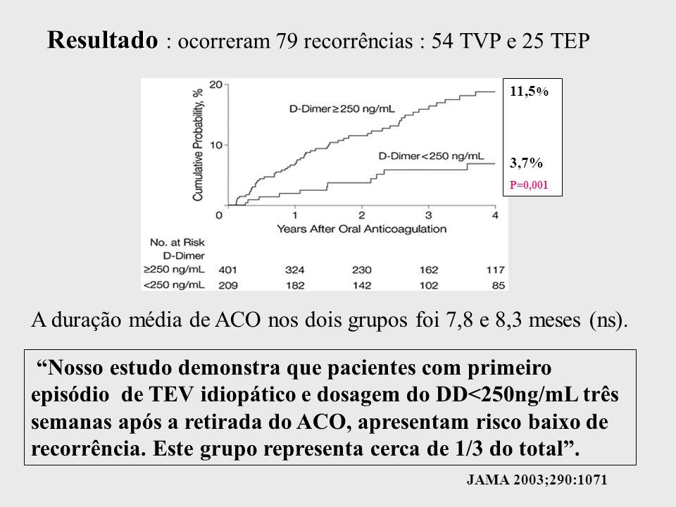 Resultado : ocorreram 79 recorrências : 54 TVP e 25 TEP