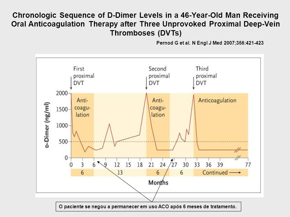 Chronologic Sequence of D-Dimer Levels in a 46-Year-Old Man Receiving Oral Anticoagulation Therapy after Three Unprovoked Proximal Deep-Vein Thromboses (DVTs)