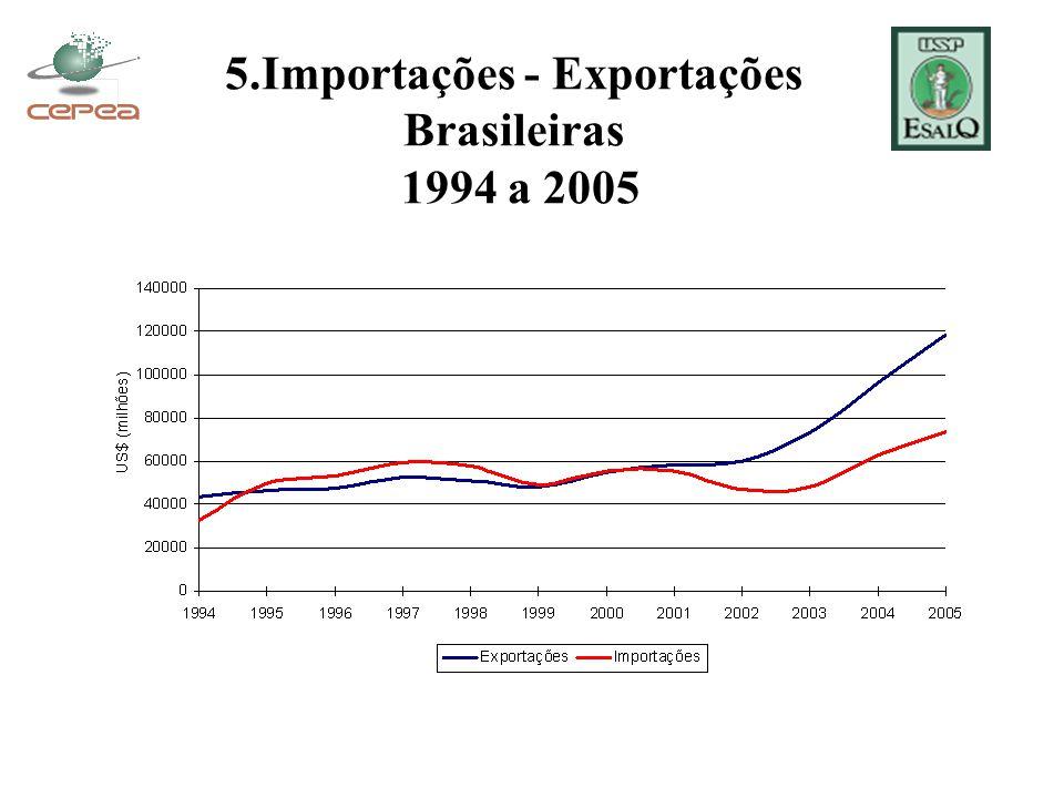 5.Importações - Exportações Brasileiras 1994 a 2005