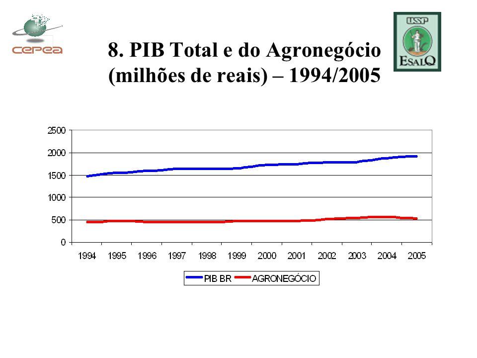 8. PIB Total e do Agronegócio (milhões de reais) – 1994/2005
