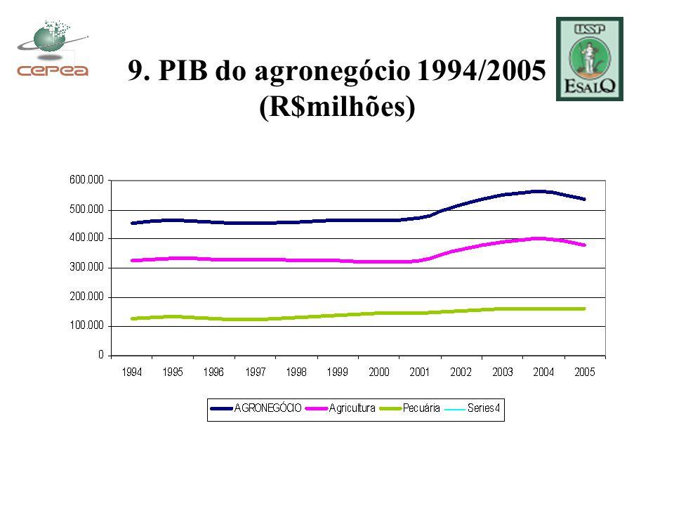 9. PIB do agronegócio 1994/2005 (R$milhões)