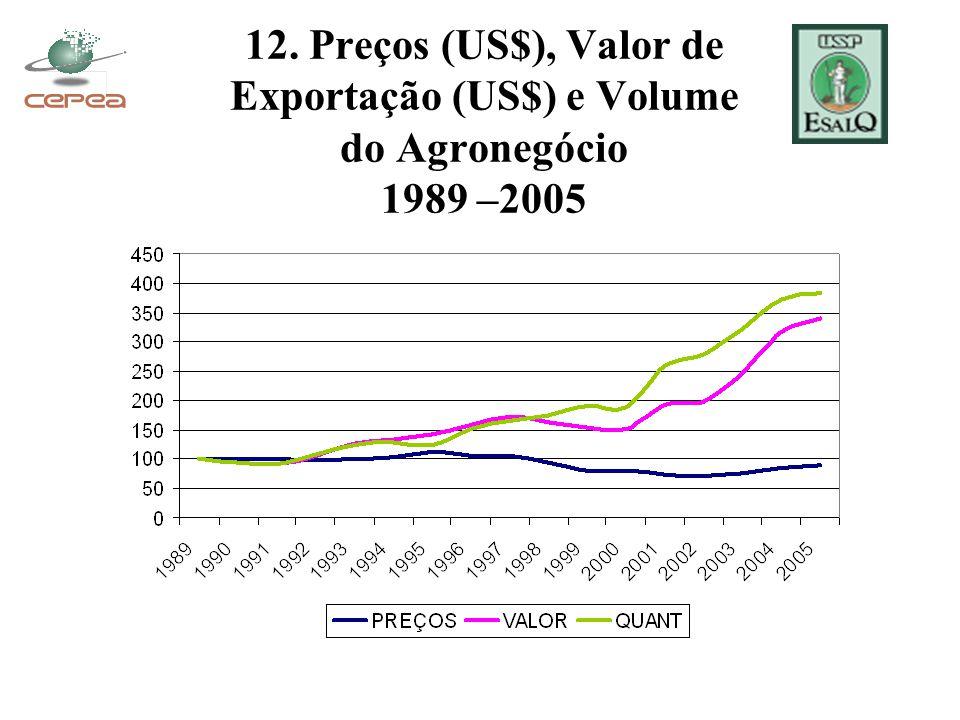 12. Preços (US$), Valor de Exportação (US$) e Volume do Agronegócio 1989 –2005