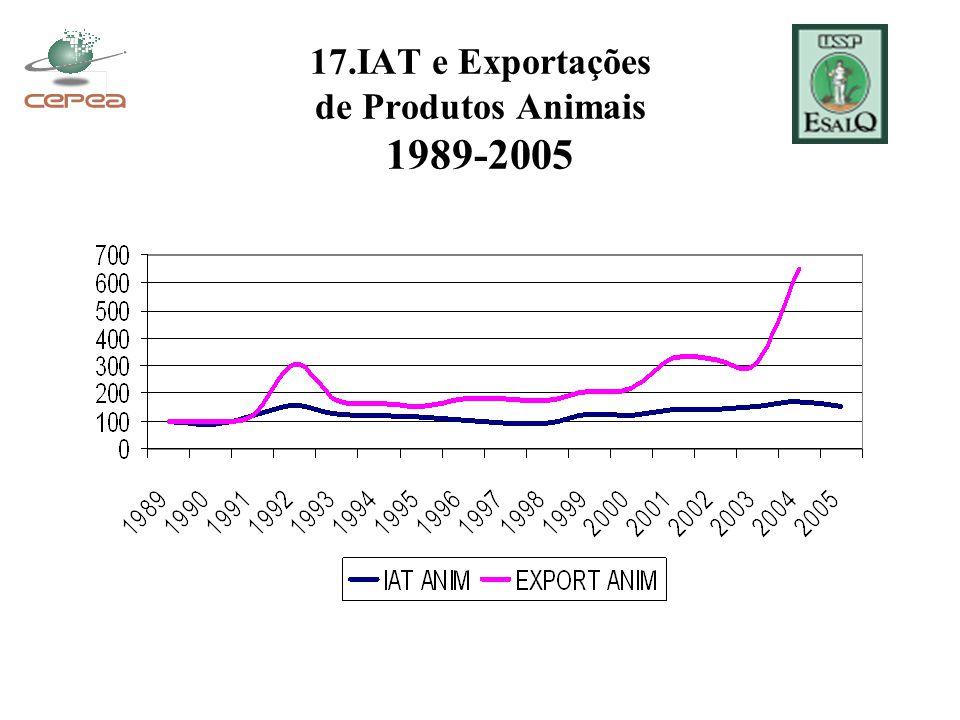 17.IAT e Exportações de Produtos Animais 1989-2005