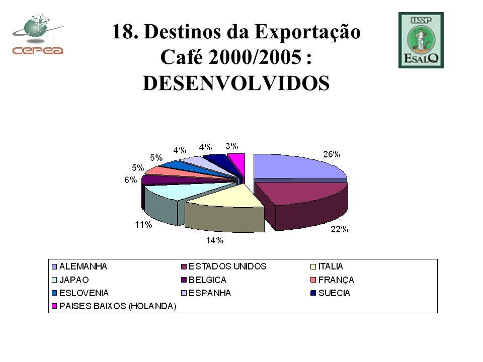 18. Destinos da Exportação Café 2000/2005 : DESENVOLVIDOS