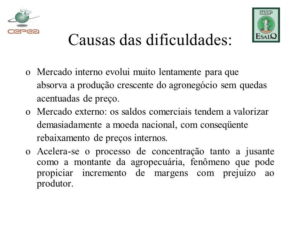 Causas das dificuldades: