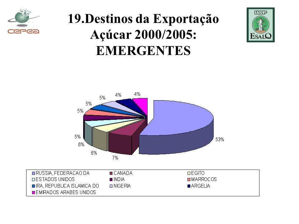 19.Destinos da Exportação Açúcar 2000/2005: EMERGENTES