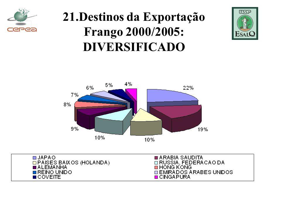 21.Destinos da Exportação Frango 2000/2005: DIVERSIFICADO