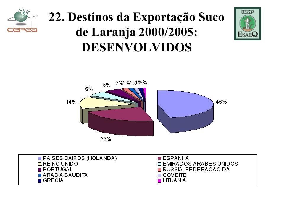 22. Destinos da Exportação Suco de Laranja 2000/2005: DESENVOLVIDOS