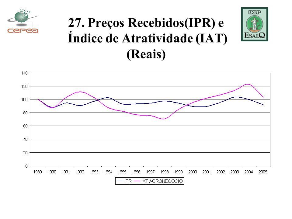 27. Preços Recebidos(IPR) e Índice de Atratividade (IAT) (Reais)