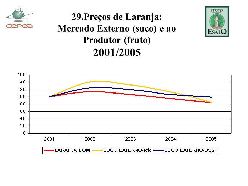 29.Preços de Laranja: Mercado Externo (suco) e ao Produtor (fruto) 2001/2005