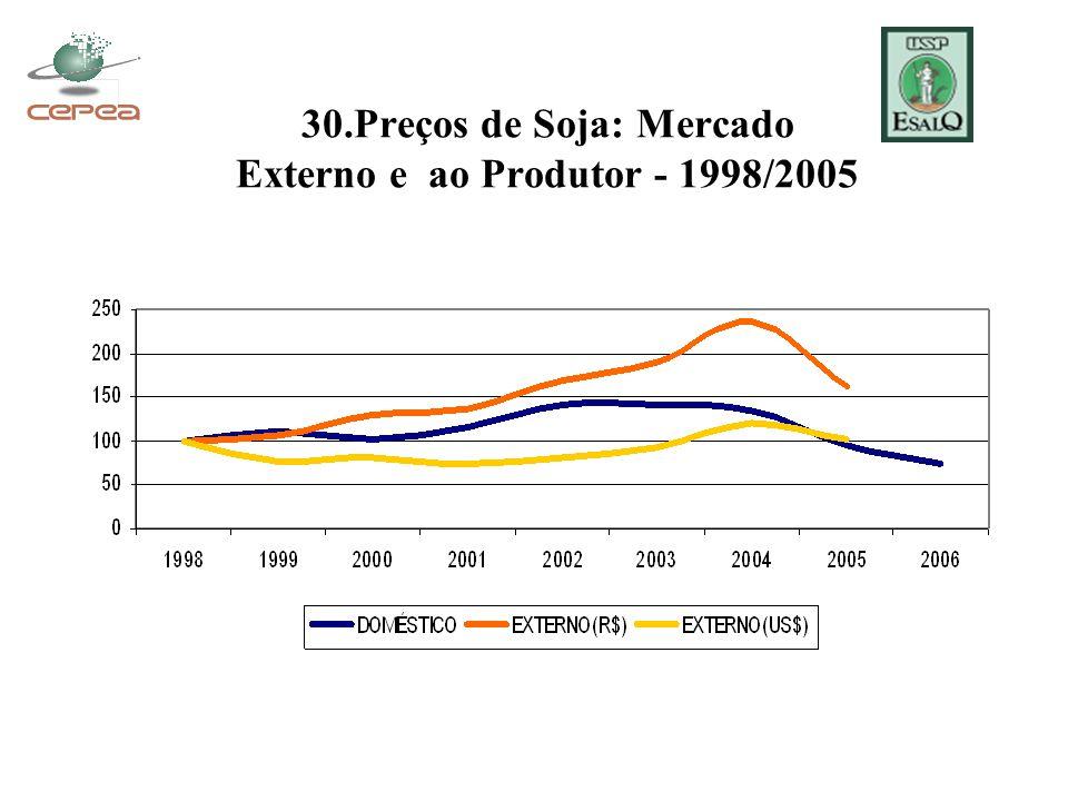 30.Preços de Soja: Mercado Externo e ao Produtor - 1998/2005