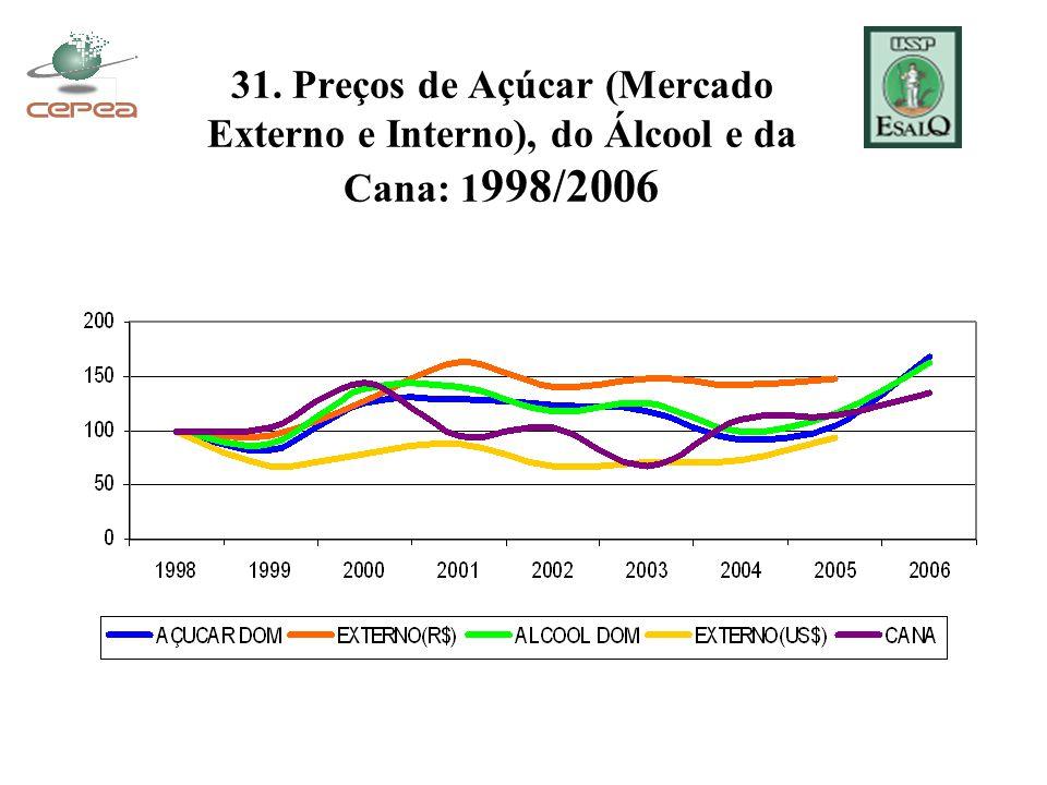 31. Preços de Açúcar (Mercado Externo e Interno), do Álcool e da Cana: 1998/2006