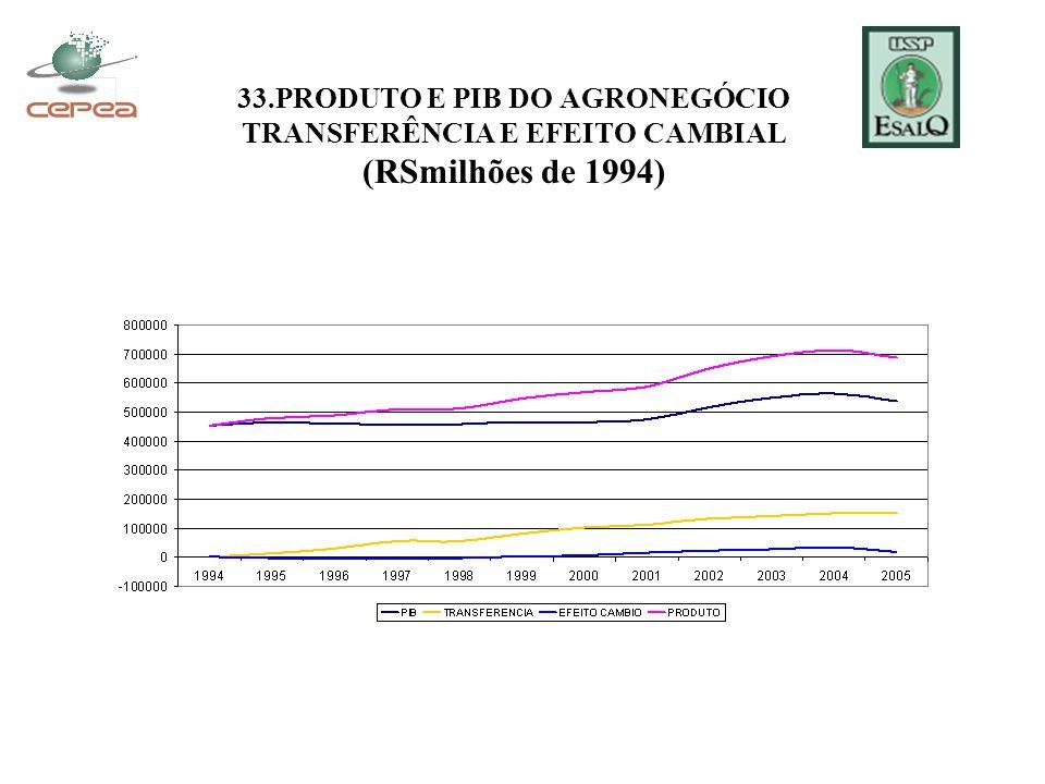 33.PRODUTO E PIB DO AGRONEGÓCIO TRANSFERÊNCIA E EFEITO CAMBIAL (RSmilhões de 1994)