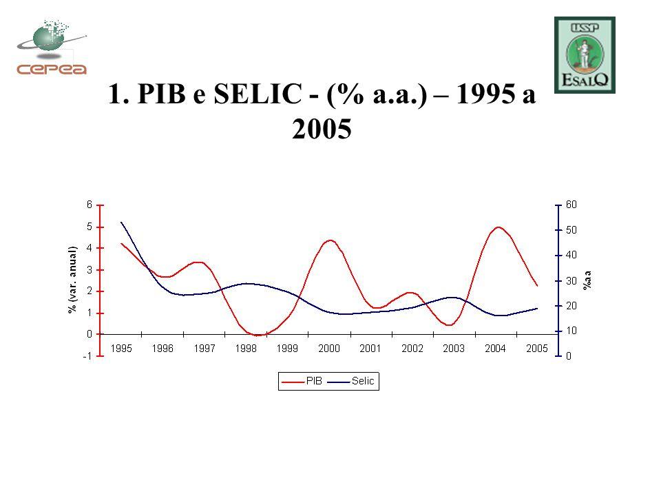 1. PIB e SELIC - (% a.a.) – 1995 a 2005