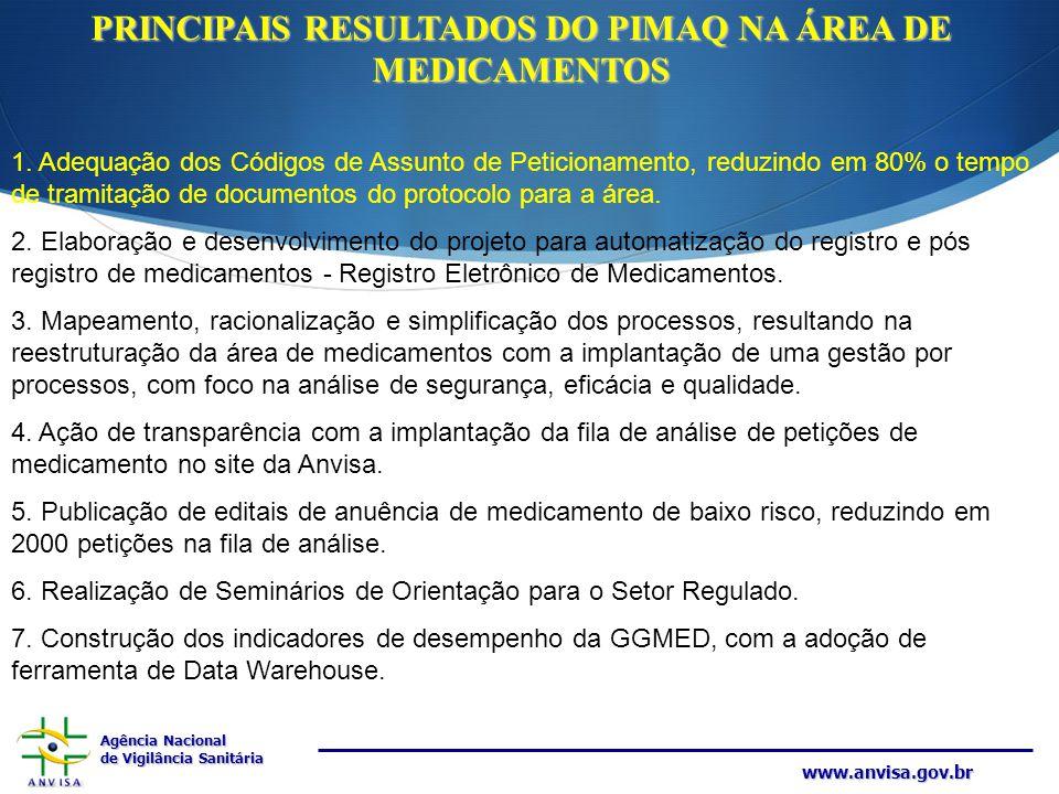 PRINCIPAIS RESULTADOS DO PIMAQ NA ÁREA DE MEDICAMENTOS