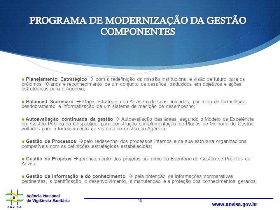 PROGRAMA DE MODERNIZAÇÃO DA GESTÃO COMPONENTES