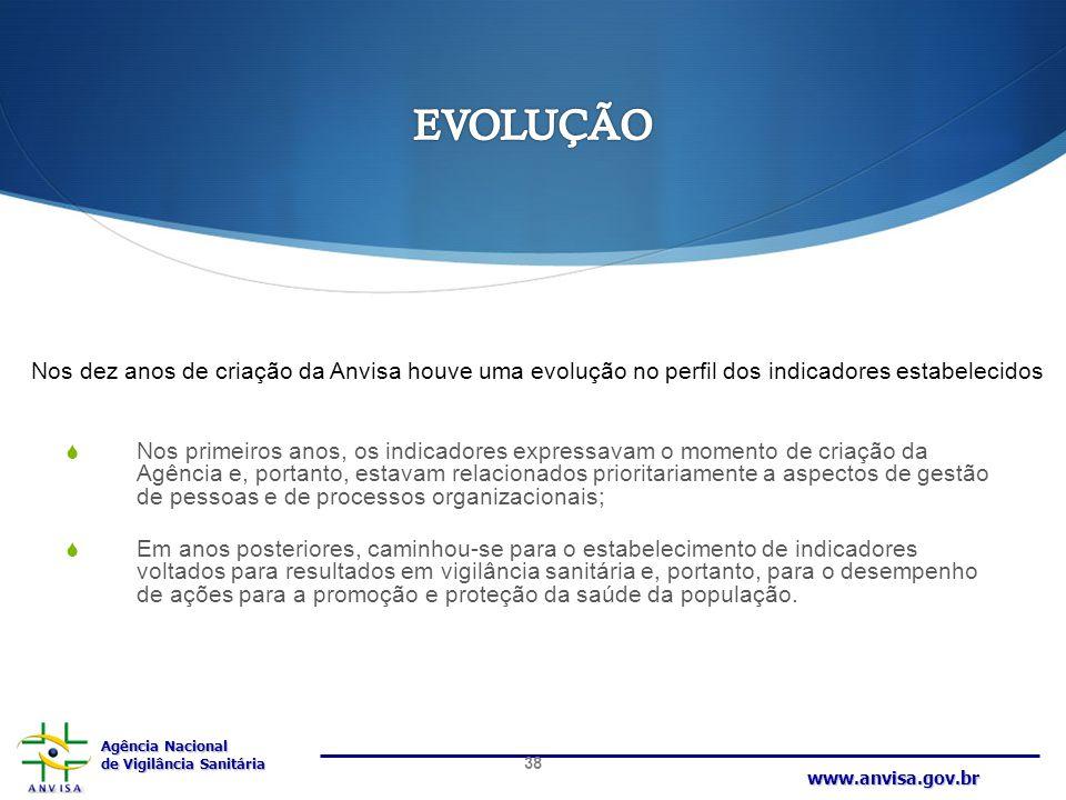 EVOLUÇÃO Nos dez anos de criação da Anvisa houve uma evolução no perfil dos indicadores estabelecidos.