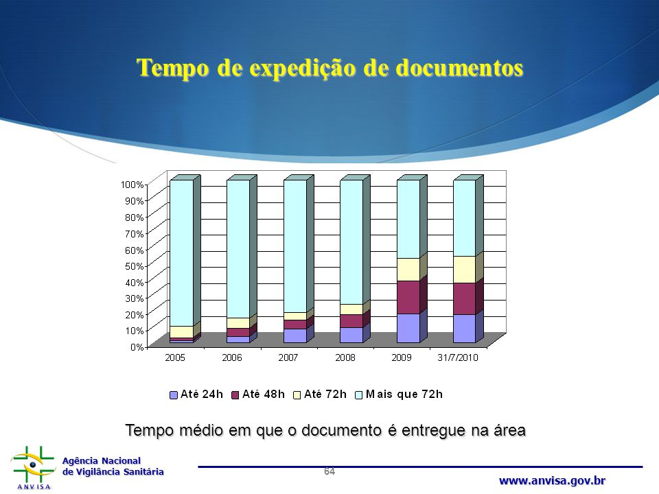 Tempo de expedição de documentos