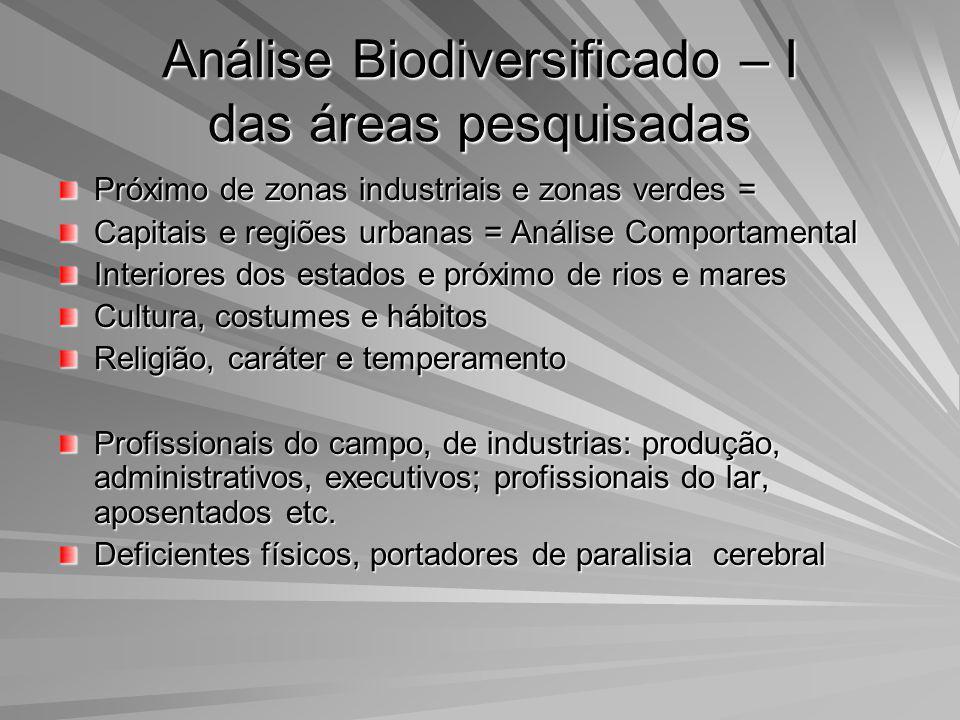 Análise Biodiversificado – I das áreas pesquisadas