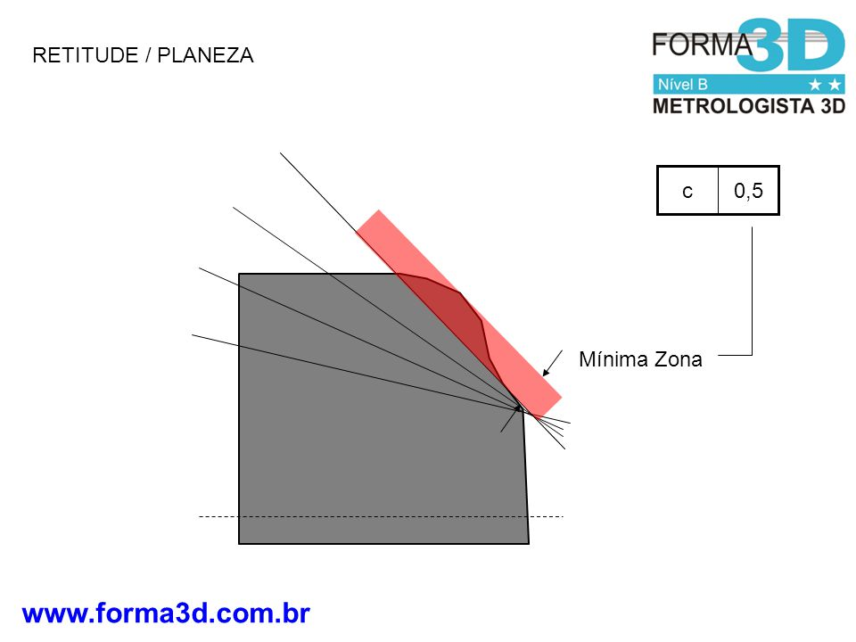 RETITUDE / PLANEZA 0,5 c Mínima Zona