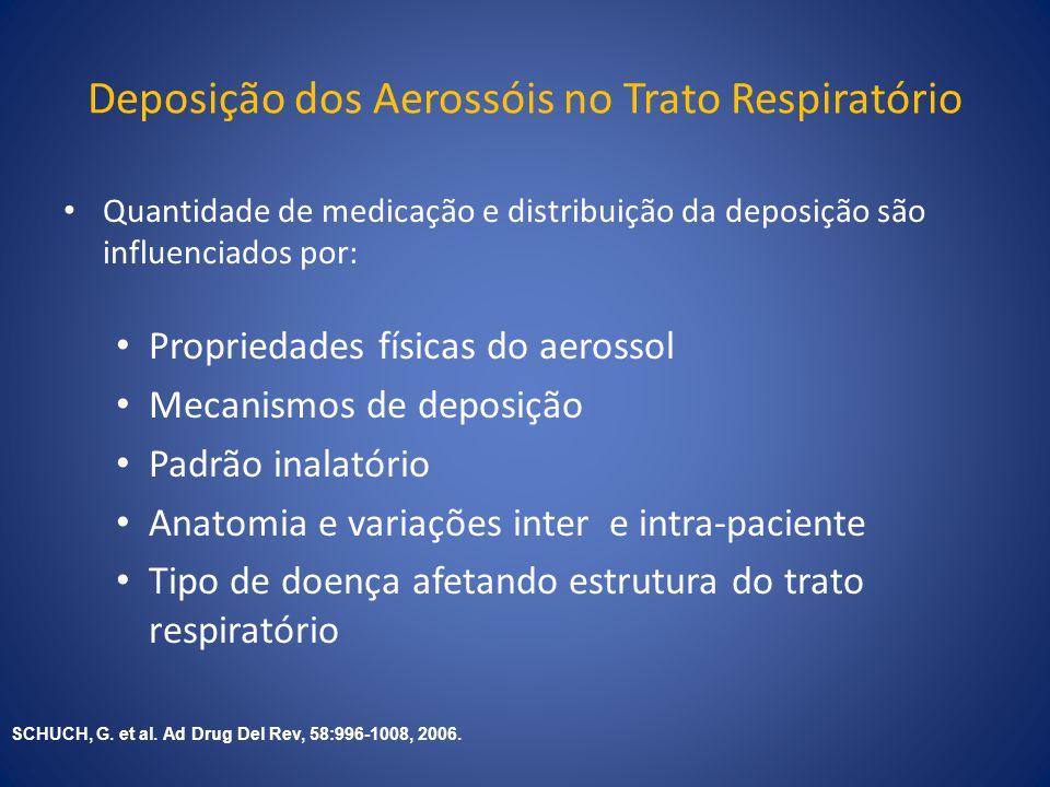 Deposição dos Aerossóis no Trato Respiratório