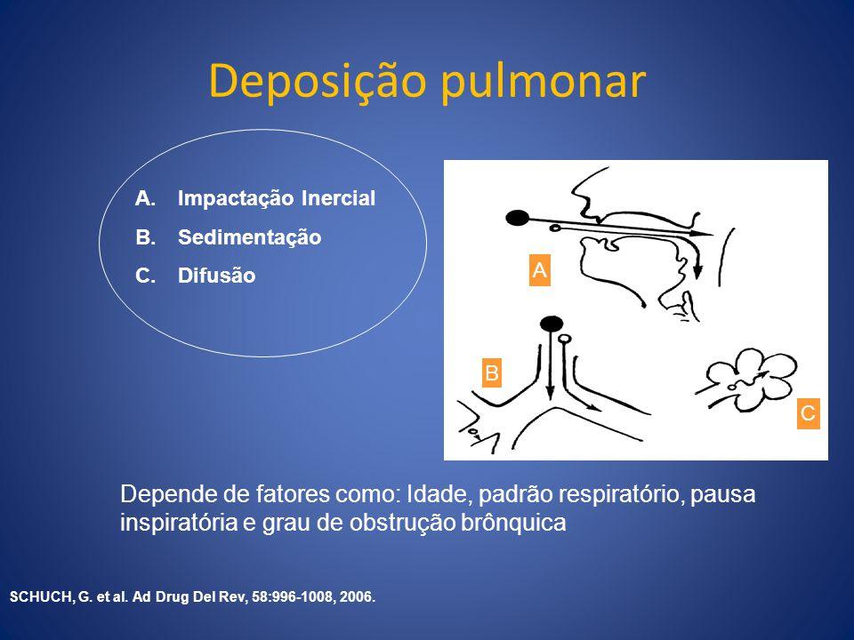 Deposição pulmonar Impactação Inercial. Sedimentação. Difusão. A. B. C.