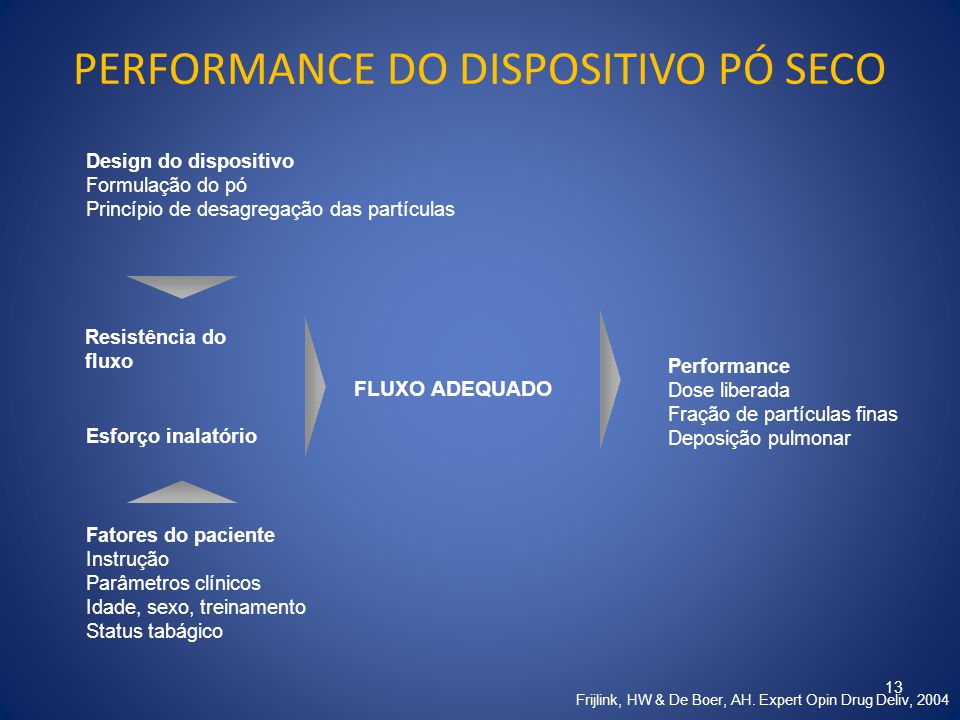PERFORMANCE DO DISPOSITIVO PÓ SECO