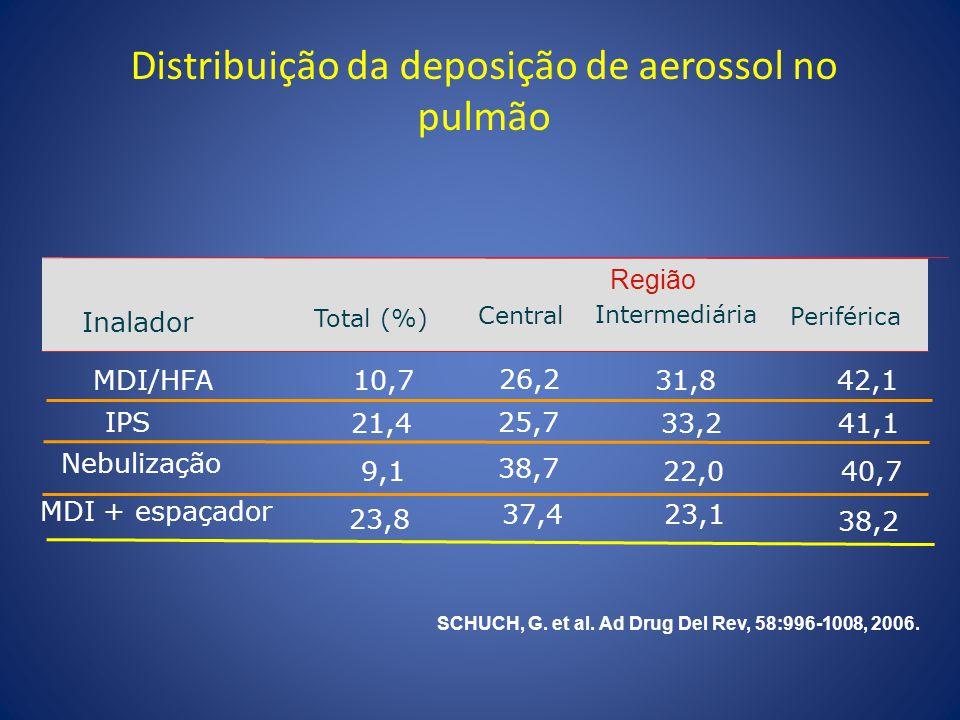 Distribuição da deposição de aerossol no pulmão