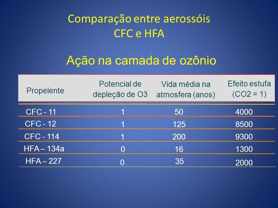 Comparação entre aerossóis CFC e HFA