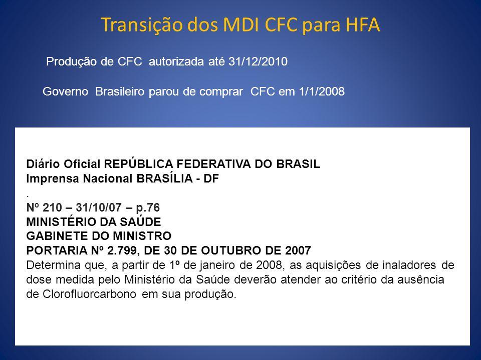 Transição dos MDI CFC para HFA