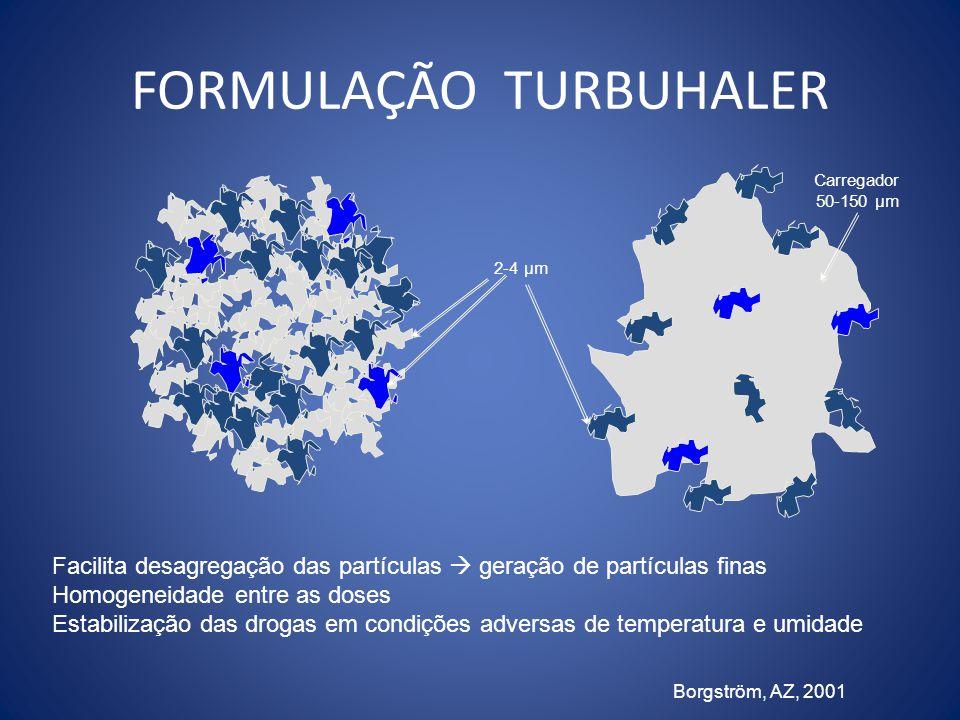 FORMULAÇÃO TURBUHALER