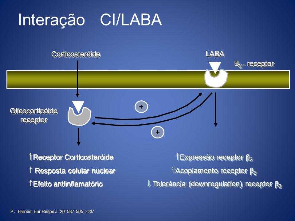 Interação CI/LABA Corticosteróide LABA Β2 - receptor + Glicocorticóide