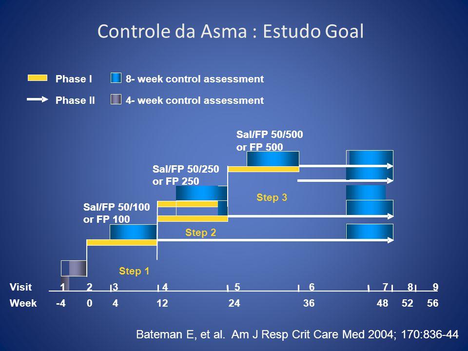 Controle da Asma : Estudo Goal