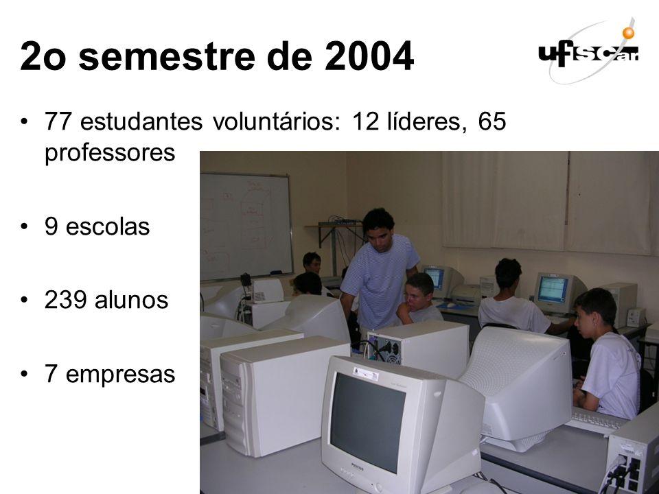 2o semestre de 2004 77 estudantes voluntários: 12 líderes, 65 professores. 9 escolas. 239 alunos.