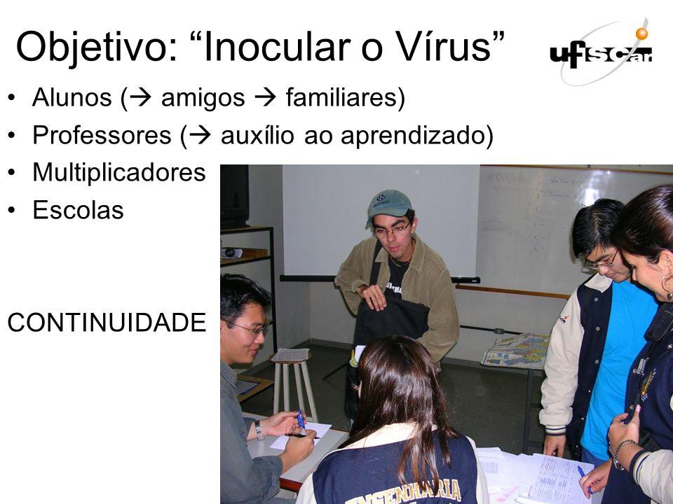 Objetivo: Inocular o Vírus