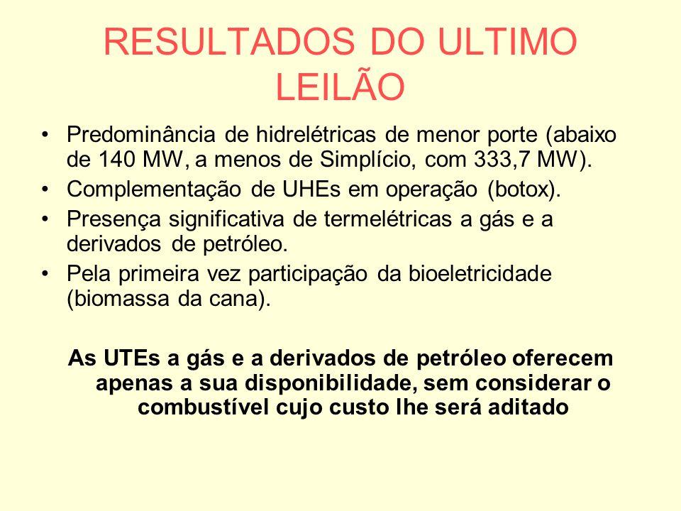 RESULTADOS DO ULTIMO LEILÃO