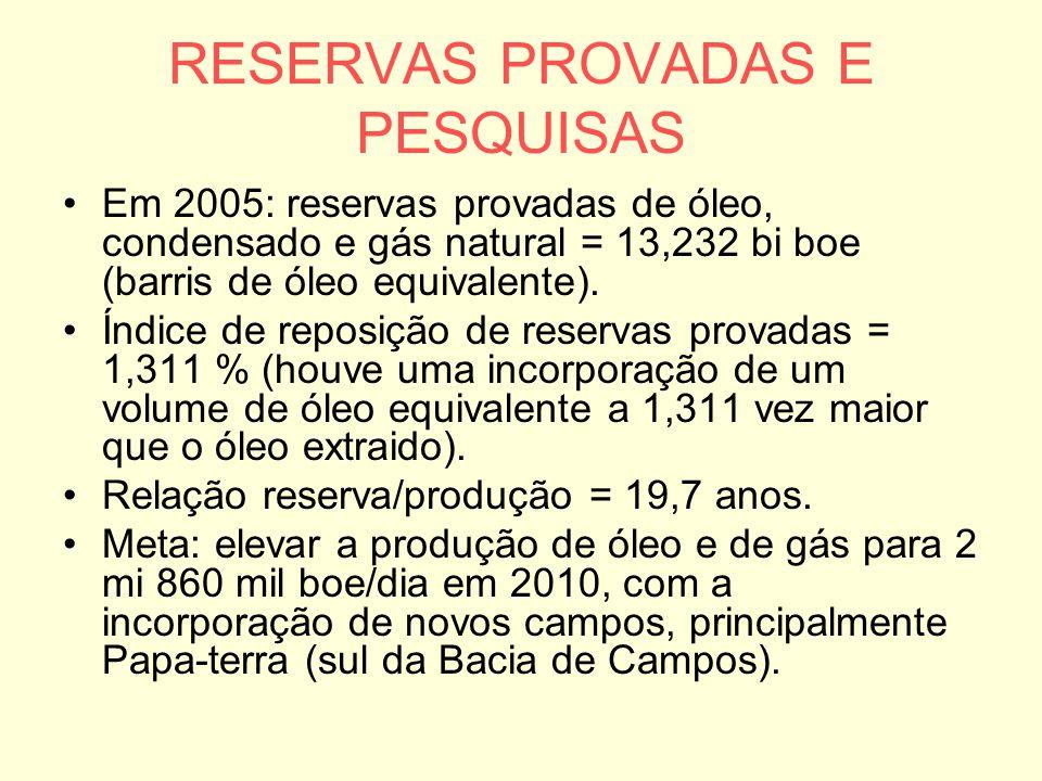 RESERVAS PROVADAS E PESQUISAS