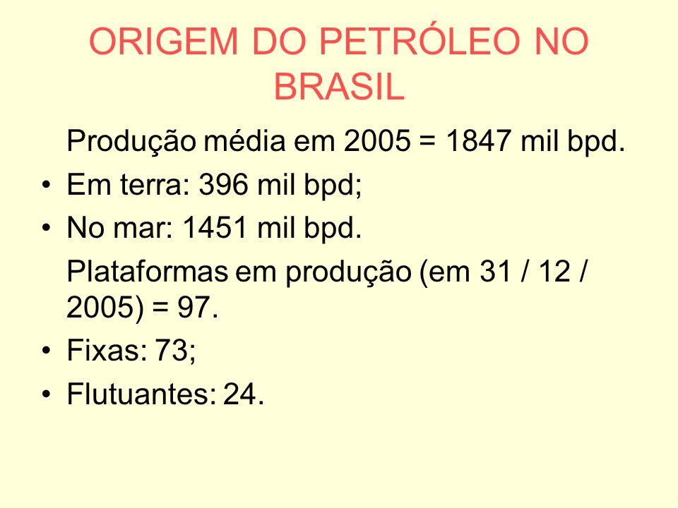 ORIGEM DO PETRÓLEO NO BRASIL
