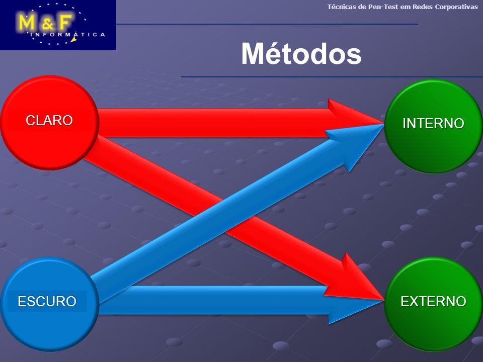 Métodos Claro Interno Escuro Externo INTERNO CLARO EXTERNO ESCURO