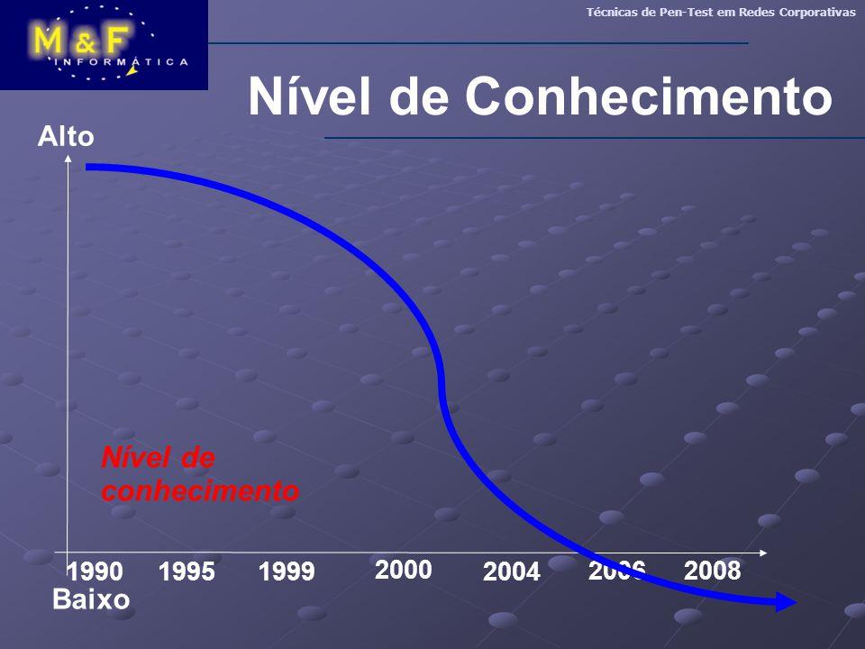 Nível de Conhecimento Nível de conhecimento Alto Baixo 1990 1995 1999