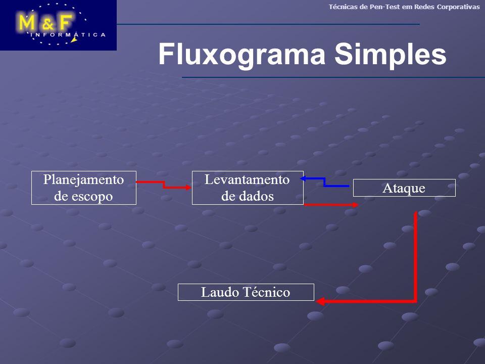 Fluxograma Simples Planejamento de escopo Levantamento de dados Ataque