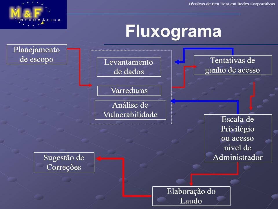 Fluxograma Planejamento de escopo Tentativas de Levantamento