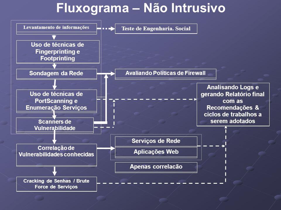 Fluxograma – Não Intrusivo