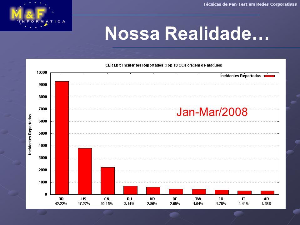 Nossa Realidade… Jan-Mar/2008