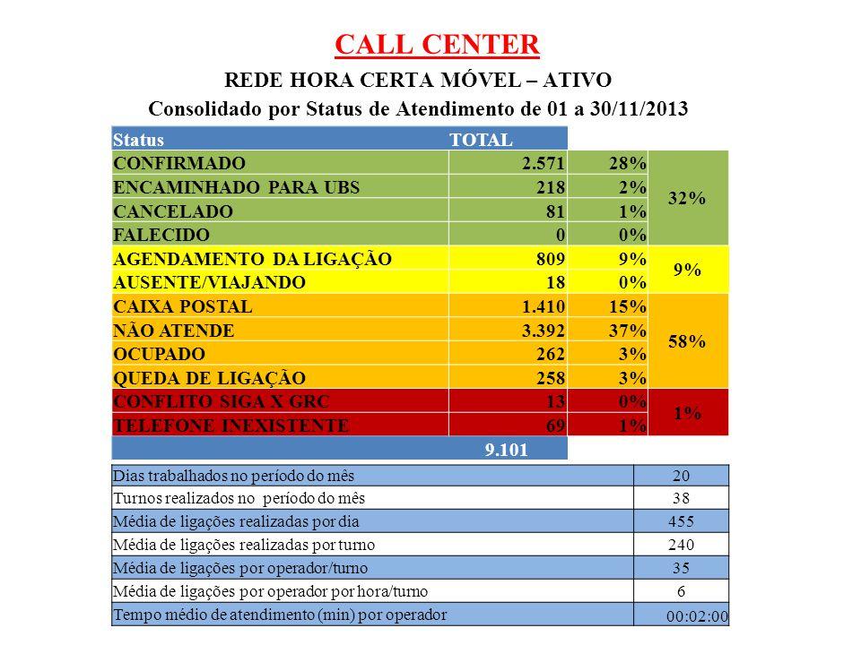 CALL CENTER REDE HORA CERTA MÓVEL – ATIVO